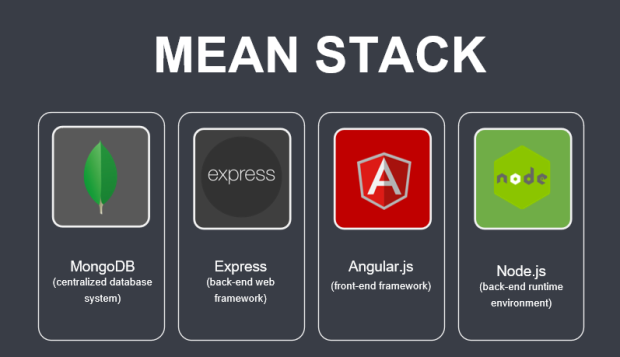1 Traditional MEAN stack