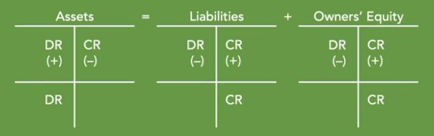 debits and credits increase or decrease