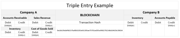triple entry example